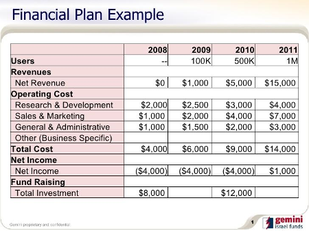 Straightforward Advice About Example Of A Financial Plan | FF ...